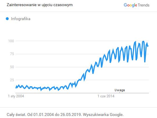 Infografika trendy