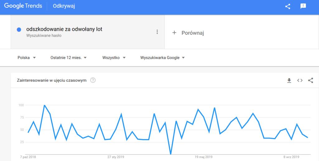 google trends - zmiany trendów wyszukiwań